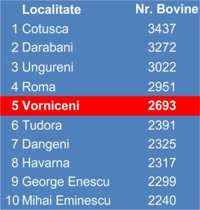 Tabel Bovine