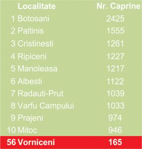 tabel caprine